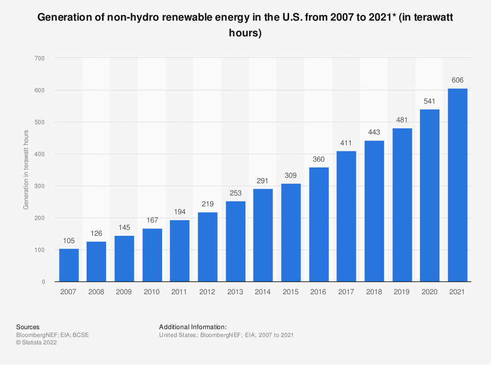 Statistic: Generation of non-hydro renewable energy in the U.S. from 2007 to 2019 (in terawatt hours) | Statista
