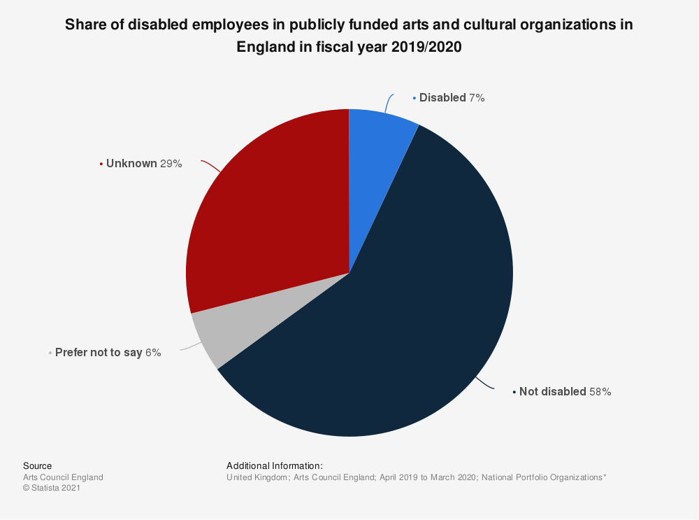 Statistic: Share of disabled employees in publically funded arts and cultural organizations in England in 2016/17* | Statista