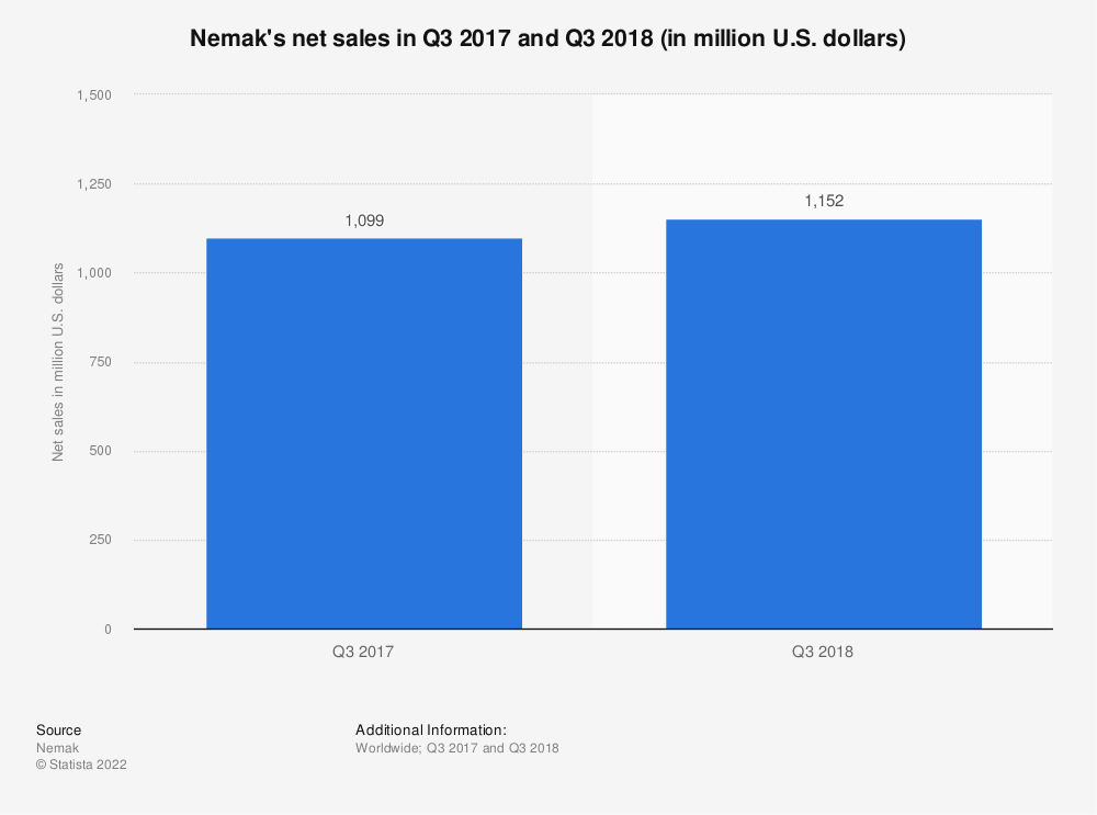 Statistic: Nemak's net sales in Q3 2017 and Q3 2018 (in million U.S. dollars) | Statista