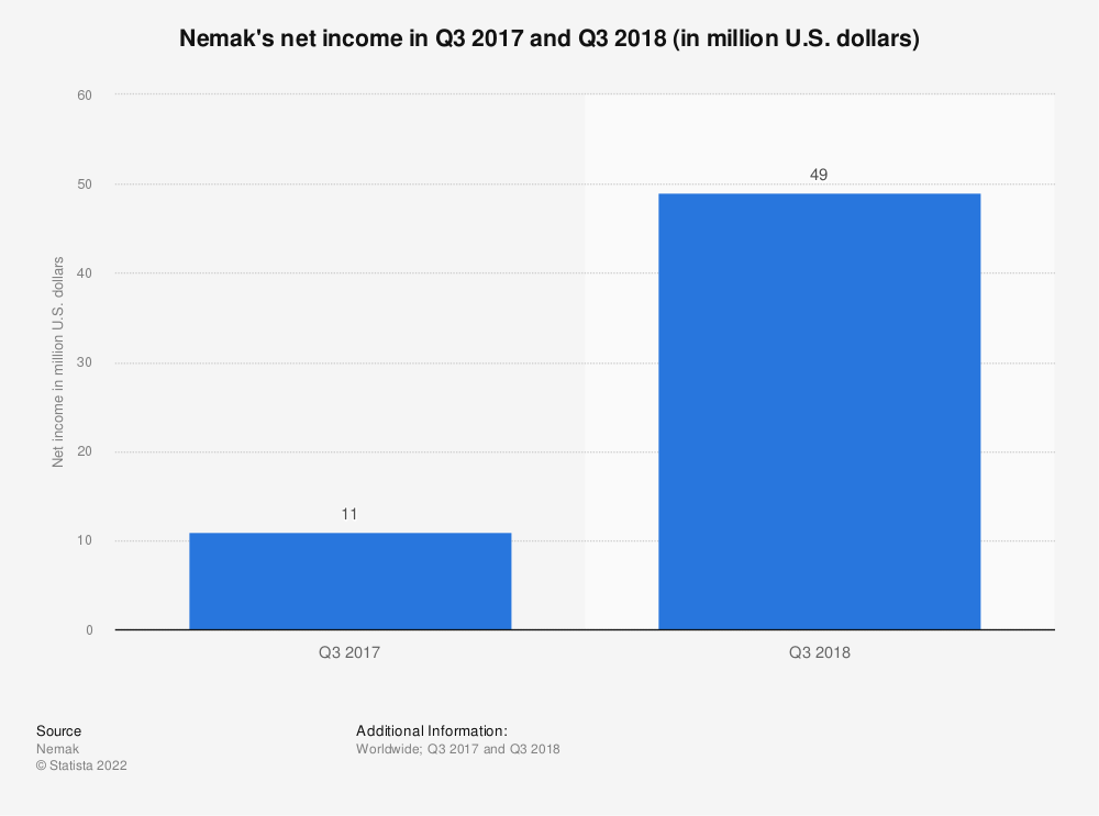 Statistic: Nemak's net income in Q3 2017 and Q3 2018 (in million U.S. dollars)   Statista