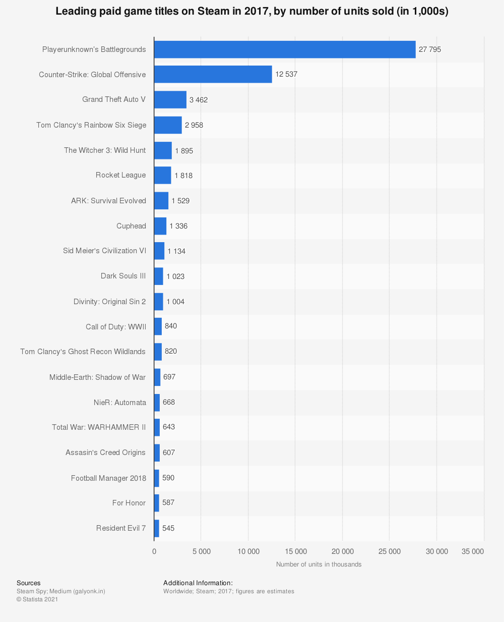 Statistic: Leading paid game titles on Steam in 2017, by number of units sold (in 1,000s) | Statista