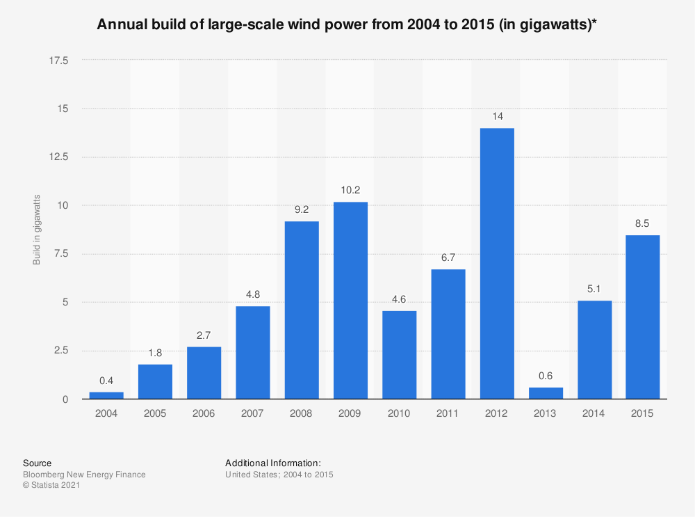 Statistic: Annual build of large-scale wind power from 2004 to 2015 (in gigawatts)*   Statista