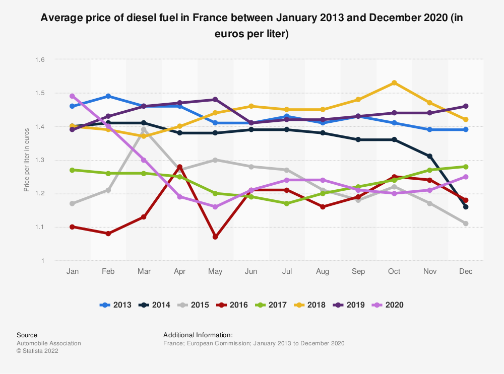 Statistic: Average price of diesel fuel in France between January 2013 and December 2018 (in euros per liter) | Statista