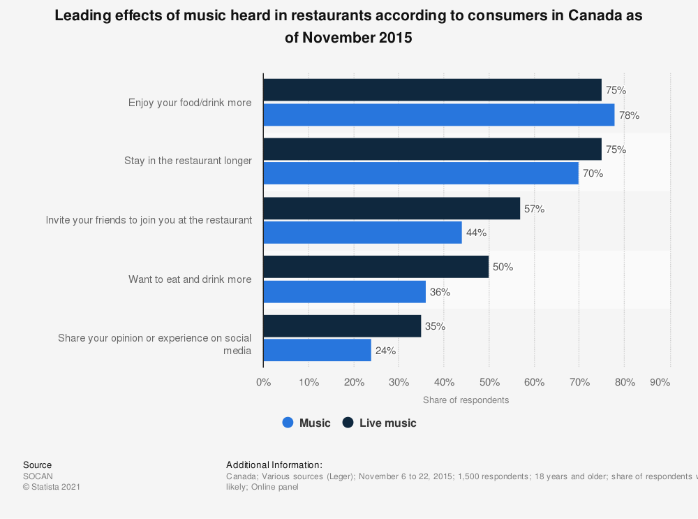 Statistic: Leading effects of music heard in restaurants according to consumers in Canada as of November 2015 | Statista