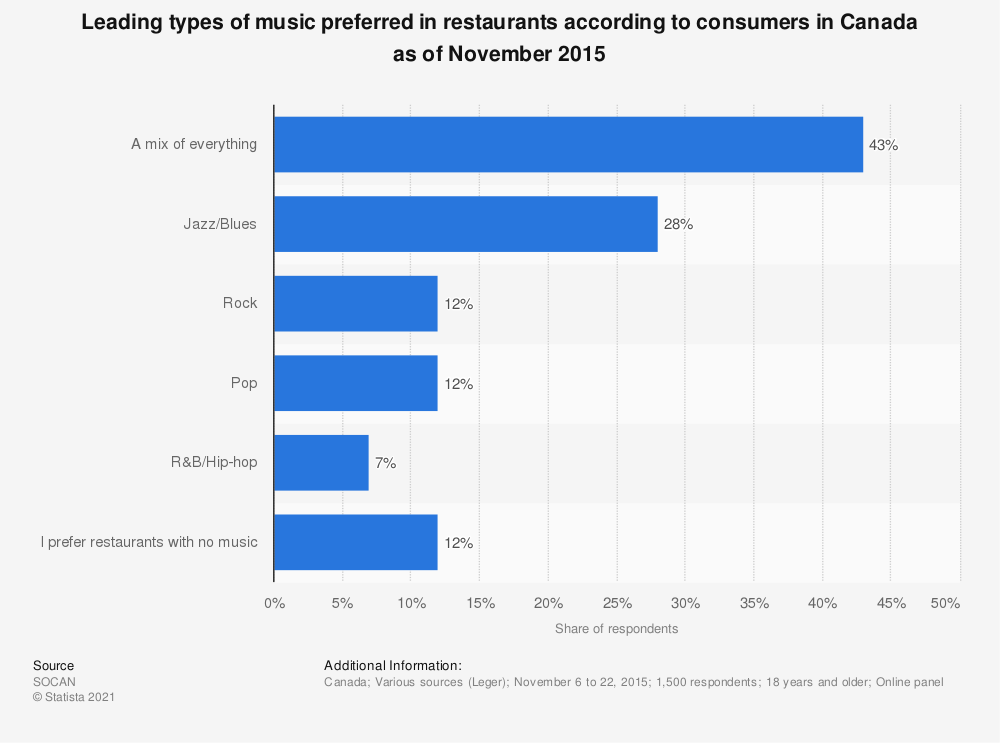 Statistic: Leading types of music preferred in restaurants according to consumers in Canada as of November 2015 | Statista