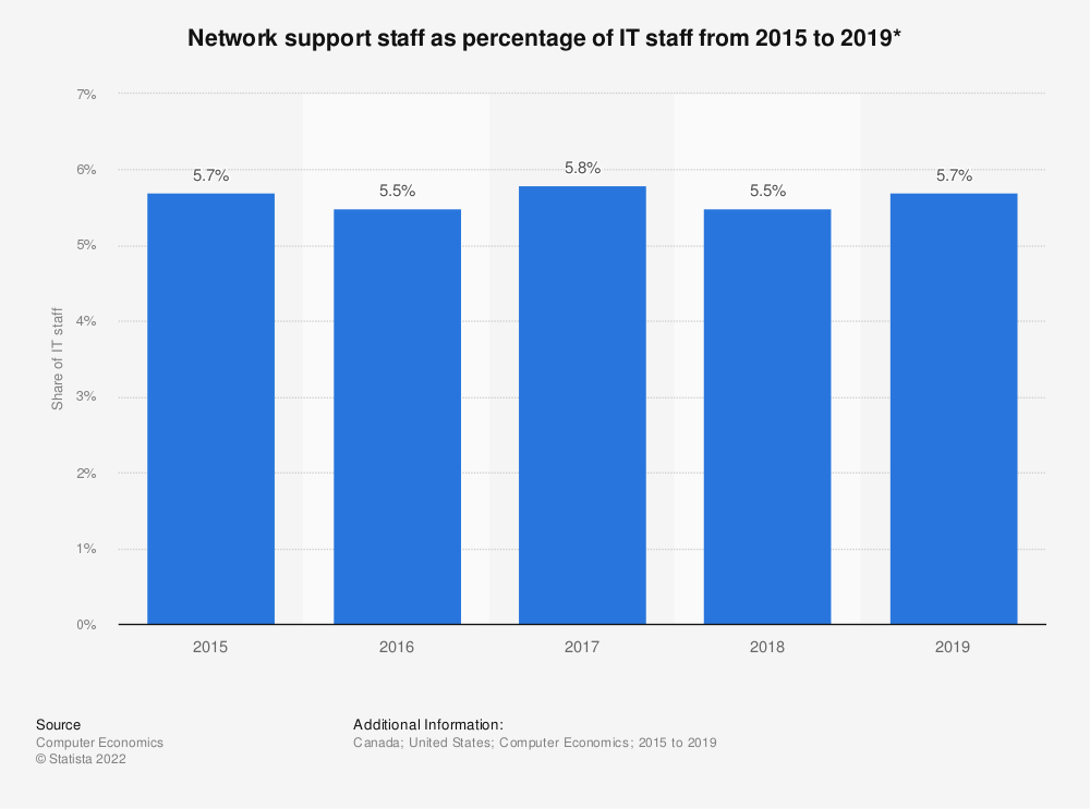 Statistic: Network support staff as percentage of IT staff from 2015 to 2019*   Statista