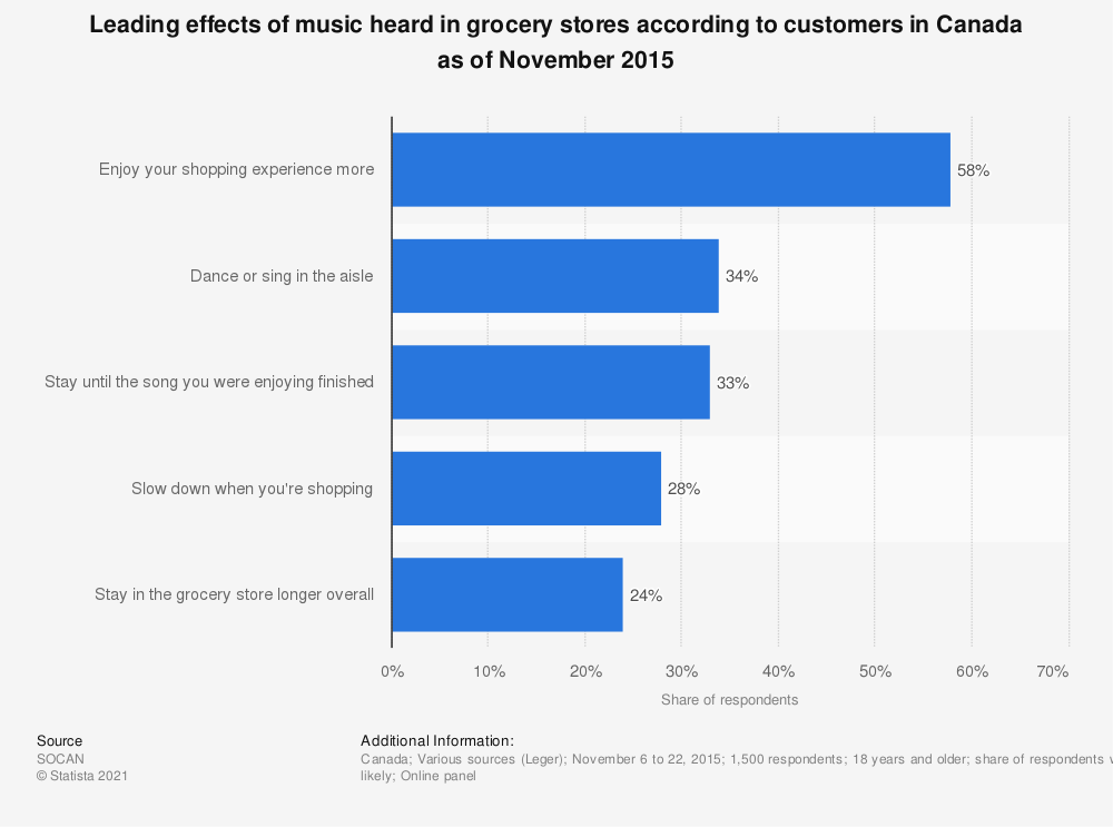Statistic: Leading effects of music heard in grocery stores according to customers in Canada as of November 2015 | Statista