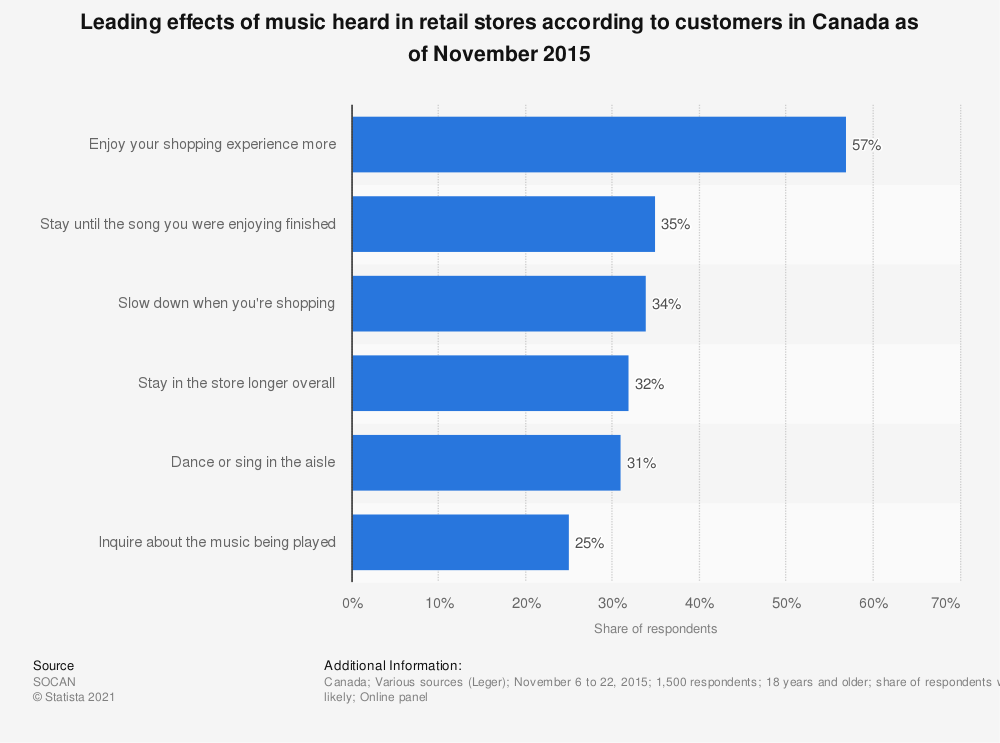 Statistic: Leading effects of music heard in retail stores according to customers in Canada as of November 2015 | Statista