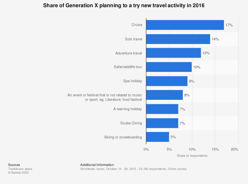 Statistic: Share of Generation X planning to a try new travel activity in 2016 | Statista