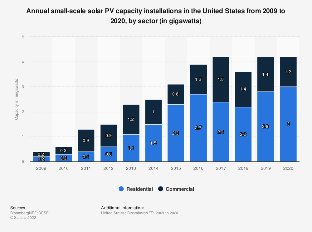 Statistic: Annual small-scale solar PV capacity installations in the U.S. from 2009 to 2018, by sector (in gigawatts) | Statista