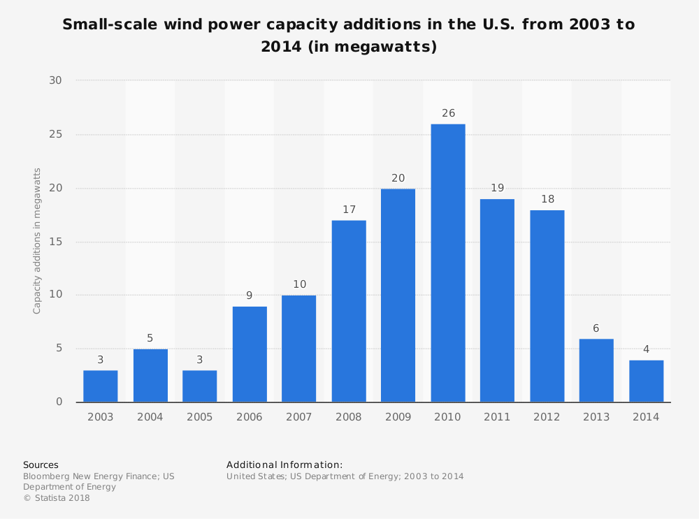 Statistic: Small-scale wind power capacity additions in the U.S. from 2013 to 2018 (in megawatts) | Statista