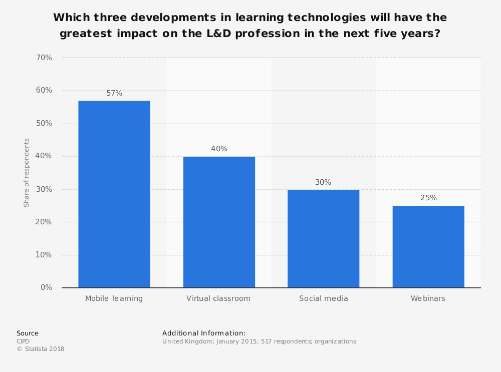 Statistic: Which three developments in learning technologies will have the greatest impact on the L&D profession in the next five years? | Statista