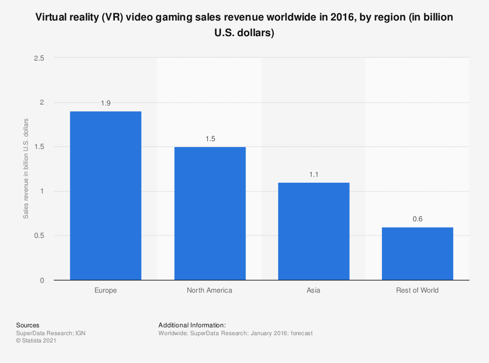 Statistic: Virtual reality (VR) video gaming sales revenue worldwide in 2016, by region (in billion U.S. dollars) | Statista