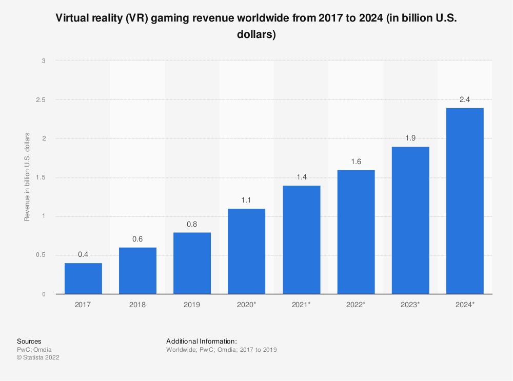 Statistic: Virtual reality (VR) video gaming sales revenue worldwide from 2015 to 2020 (in billion U.S. dollars) | Statista