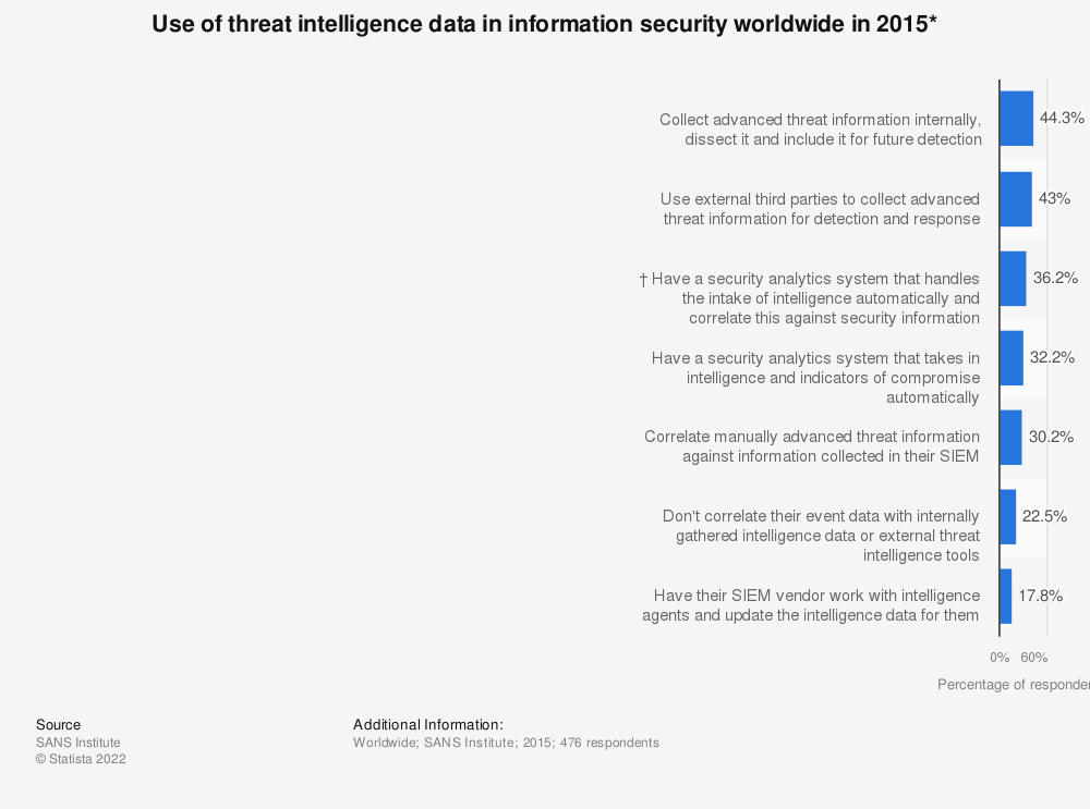 Statistic: Use of threat intelligence data in information security worldwide in 2015* | Statista