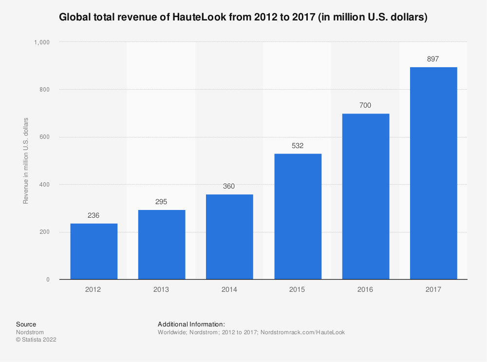 Statistic: Global total revenue of HauteLook from 2012 to 2017 (in million U.S. dollars) | Statista