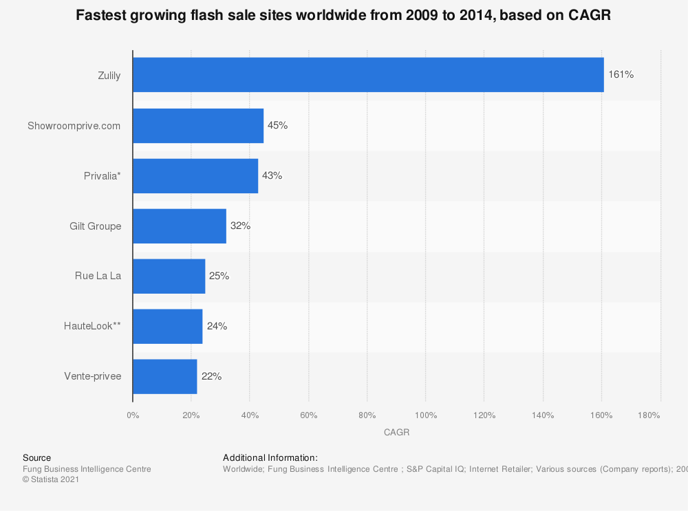 Statistic: Fastest growing flash sale sites worldwide from 2009 to 2014, based on CAGR | Statista