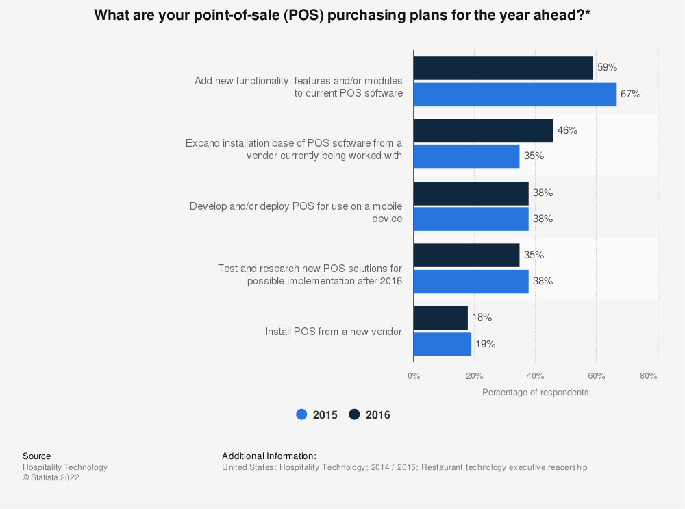 Statistic: What are your point-of-sale (POS) purchasing plans for the year ahead?* | Statista