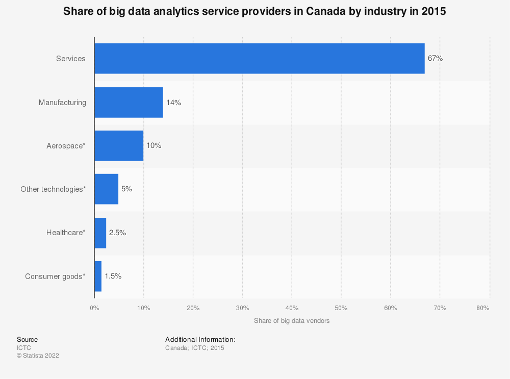 Statistic: Share of big data analytics service providers in Canada by industry in 2015 | Statista