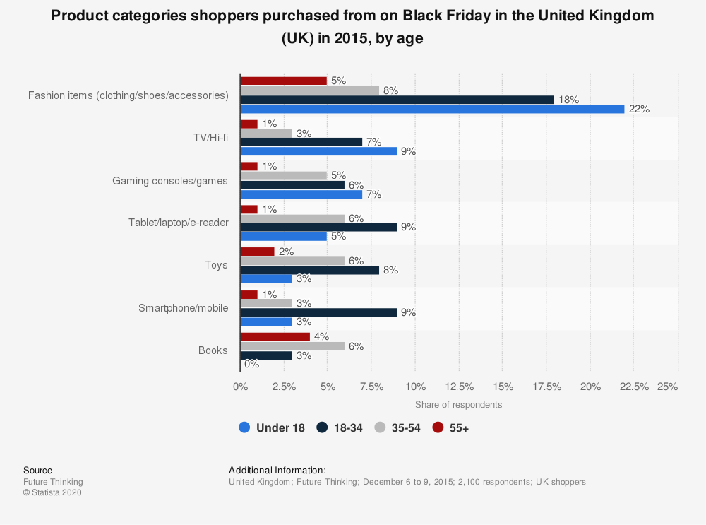 Statistic: Product categories shoppers purchased from on Black Friday in the United Kingdom (UK) in 2015, by age | Statista