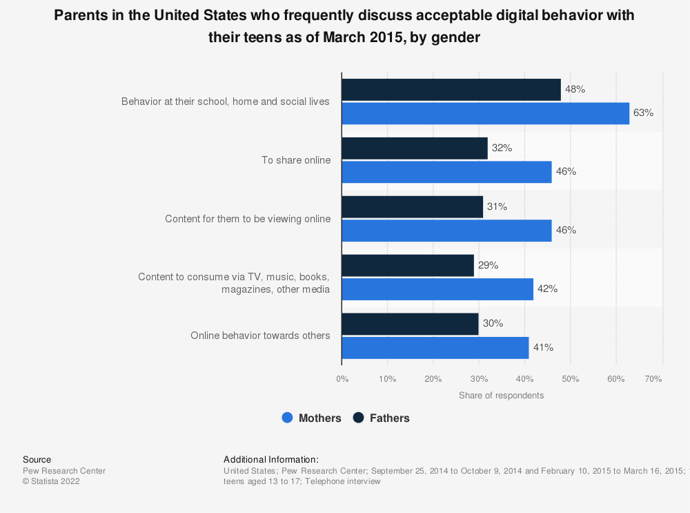 Statistic: Parents in the United States who frequently discuss acceptable digital behavior with their teens as of March 2015, by gender | Statista