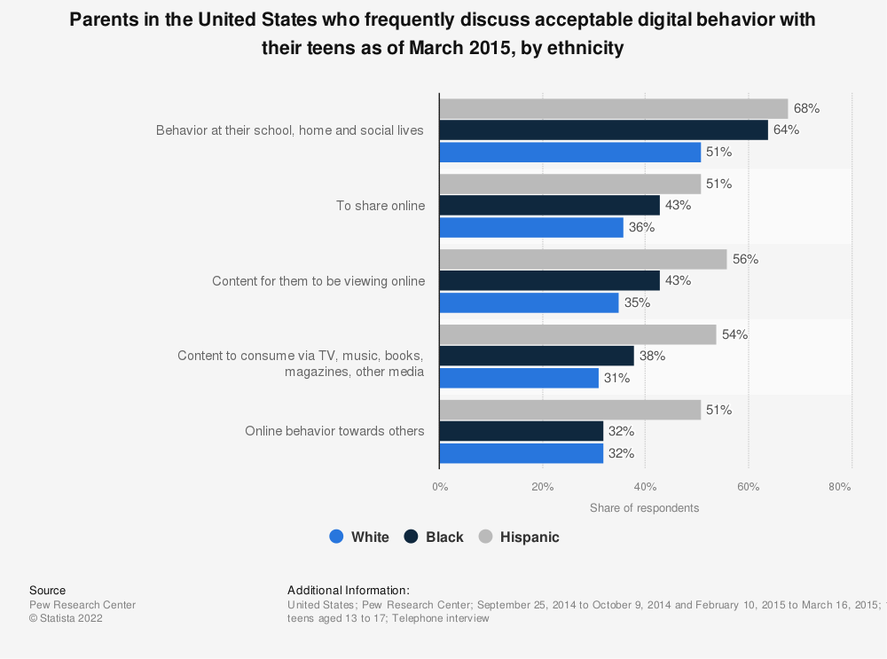 Statistic: Parents in the United States who frequently discuss acceptable digital behavior with their teens as of March 2015, by ethnicity | Statista