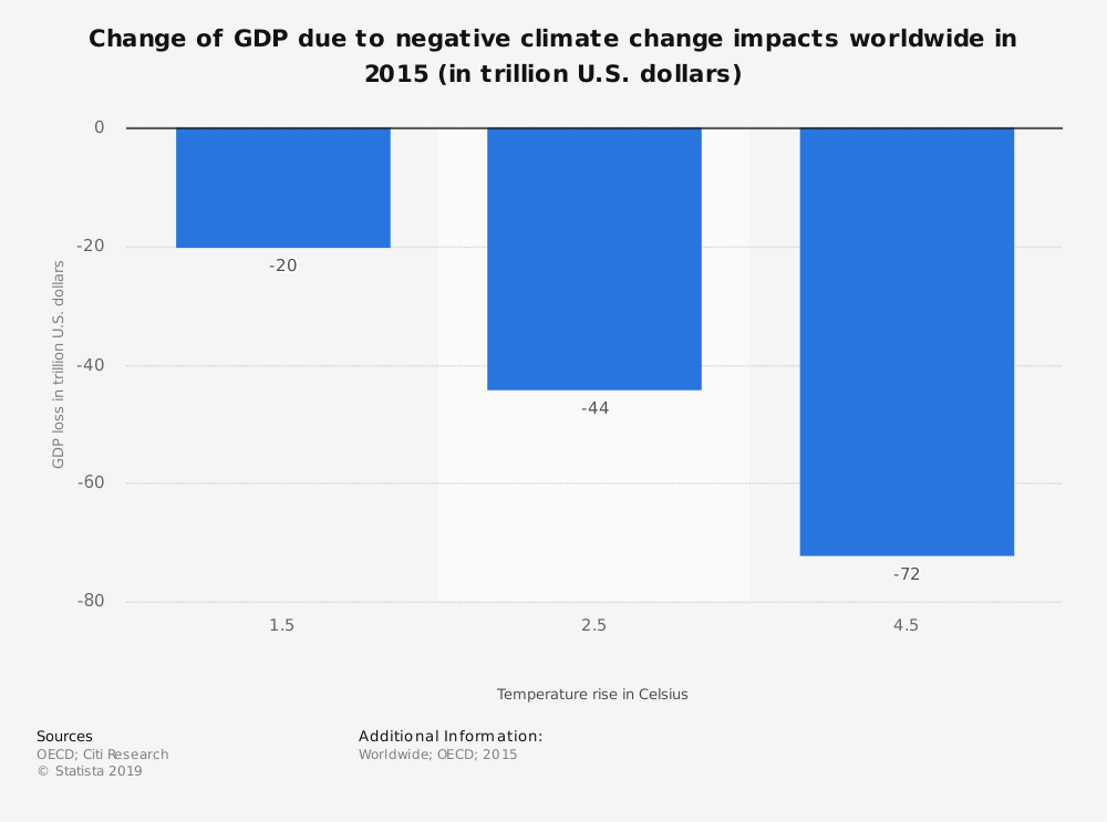 Statistic: Change of GDP due to negative climate change impacts worldwide in 2015 (in trillion U.S. dollars) | Statista