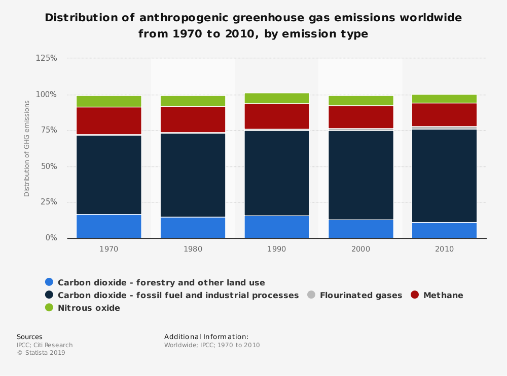Statistic: Distribution of anthropogenic greenhouse gas emissions worldwide from 1970 to 2010, by emission type | Statista