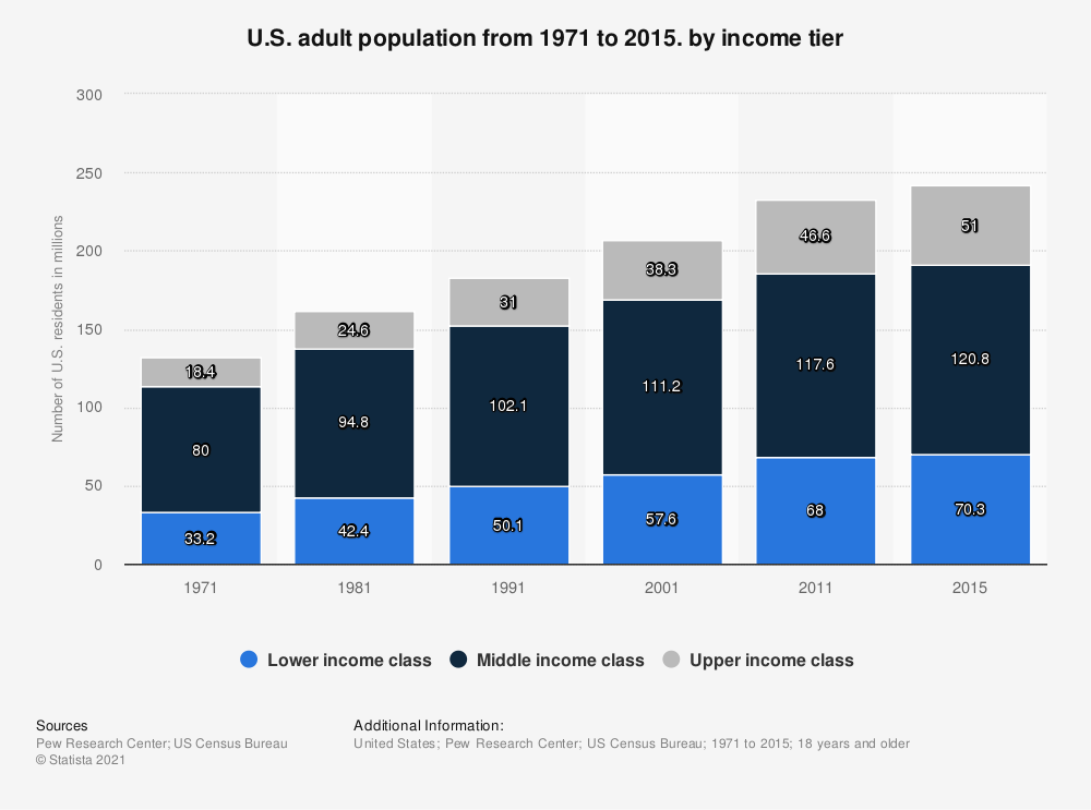 Statistic: U.S. adult population from 1971 to 2015. by income tier | Statista