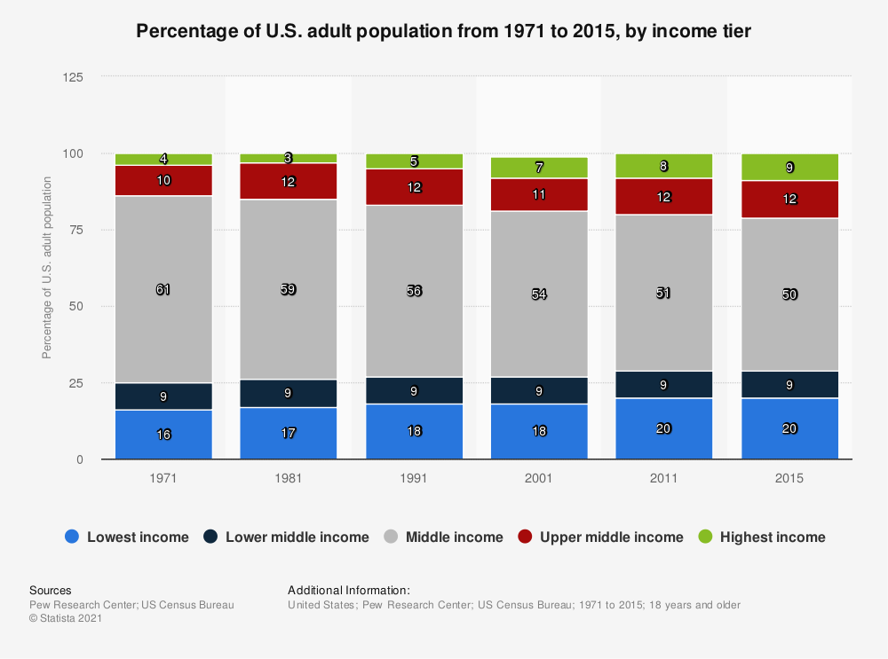 Statistic: Percentage of U.S. adult population from 1971 to 2015, by income tier | Statista