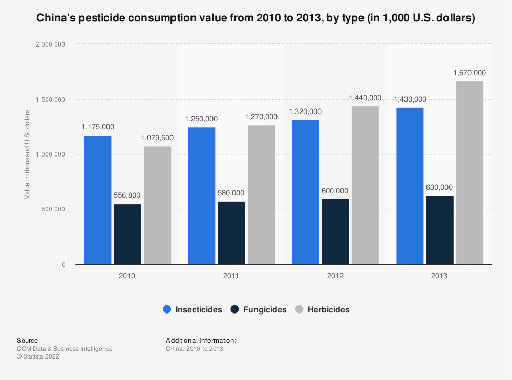 Statistic: China's pesticide consumption value from 2010 to 2013, by type (in 1,000 U.S. dollars) | Statista