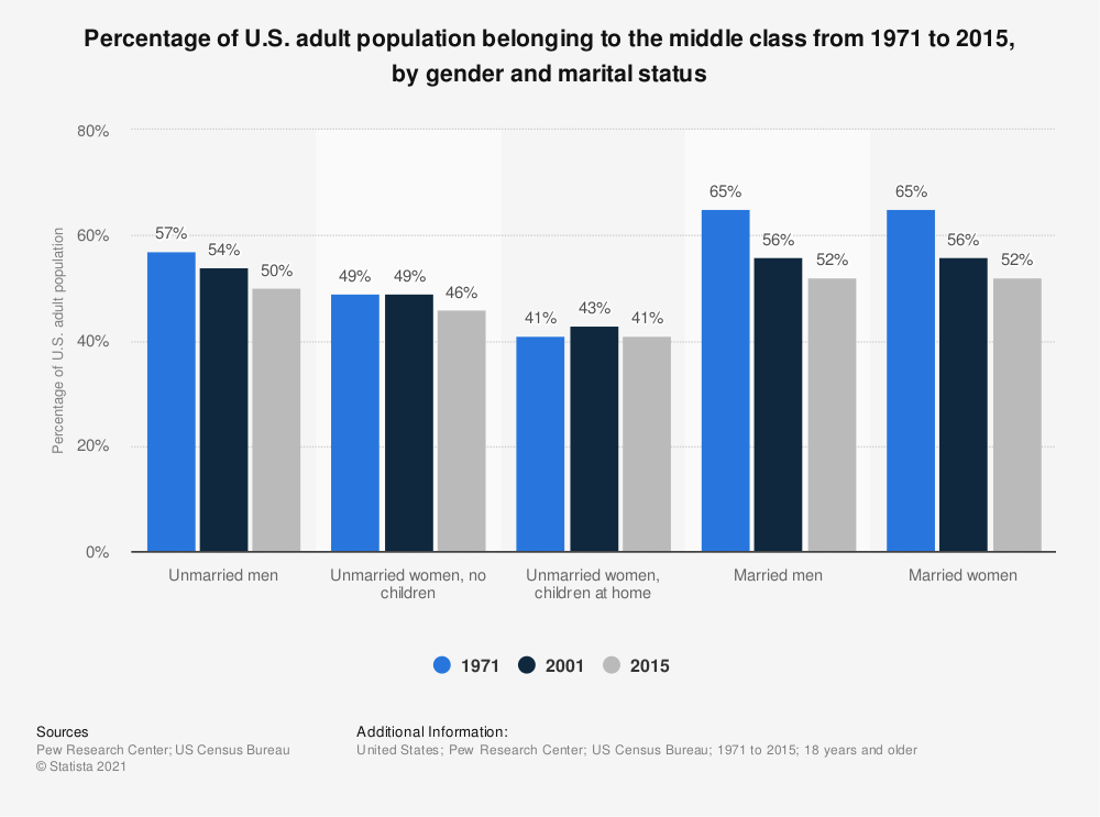 Statistic: Percentage of U.S. adult population belonging to the middle class from 1971 to 2015, by gender and marital status | Statista