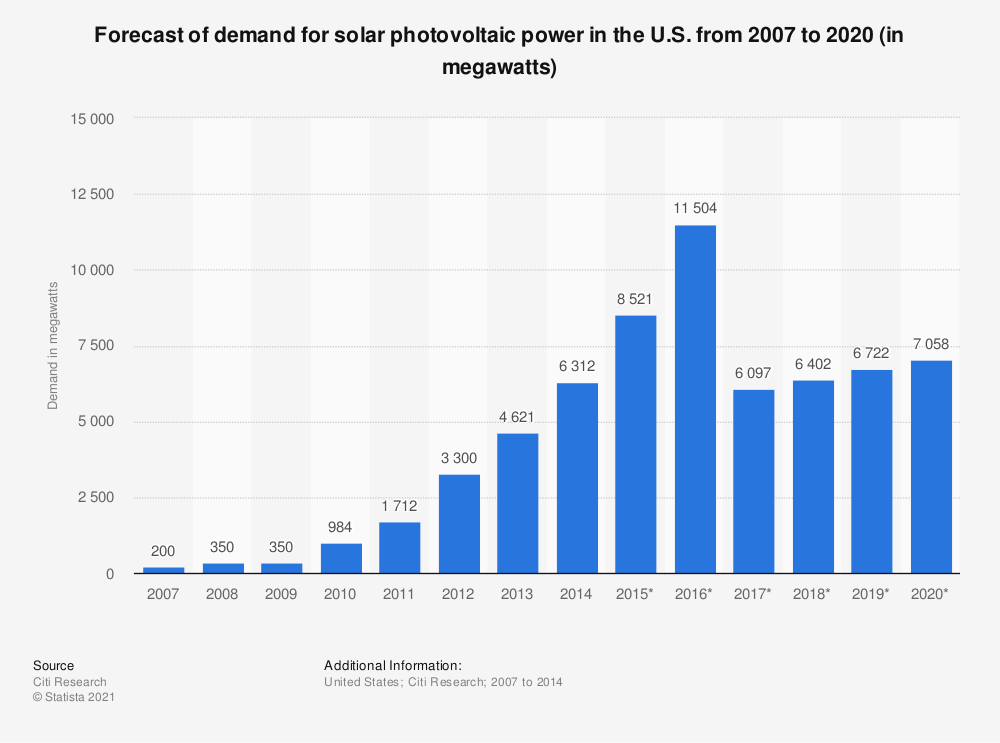 Statistic: Forecast of demand for solar photovoltaic power in the U.S. from 2007 to 2020 (in megawatts) | Statista