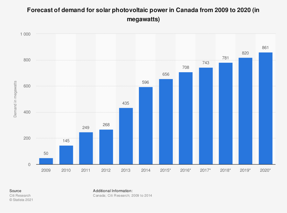 Statistic: Forecast of demand for solar photovoltaic power in Canada from 2009 to 2020 (in megawatts) | Statista