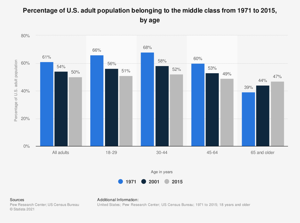Statistic: Percentage of U.S. adult population belonging to the middle class from 1971 to 2015, by age | Statista