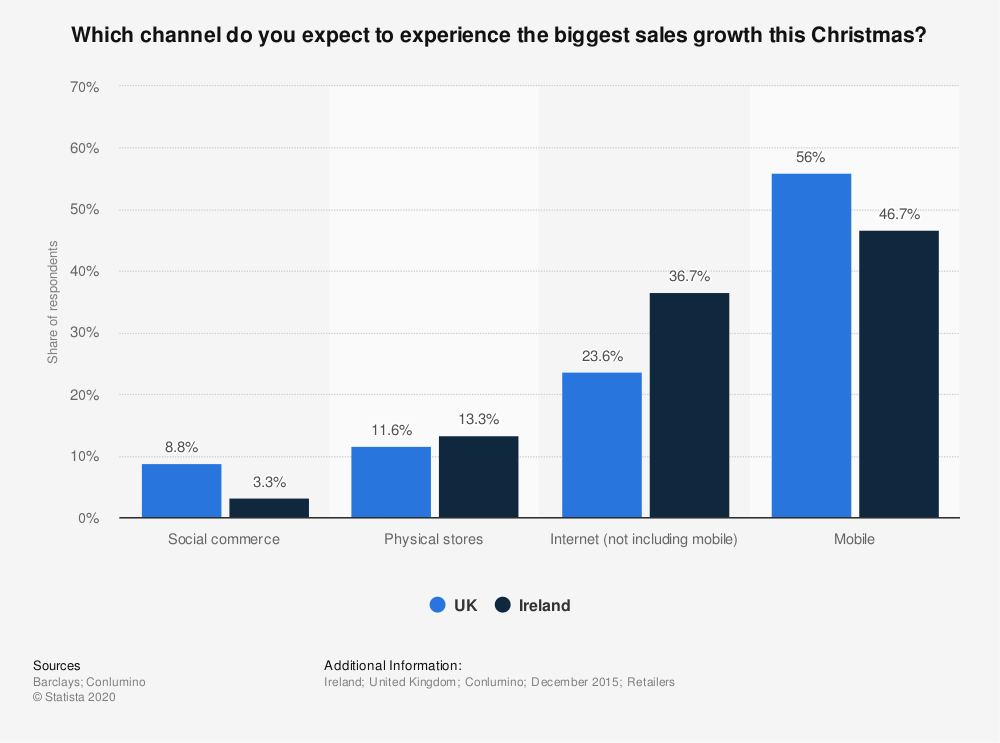 Statistic: Which channel do you expect to experience the biggest sales growth this Christmas? | Statista