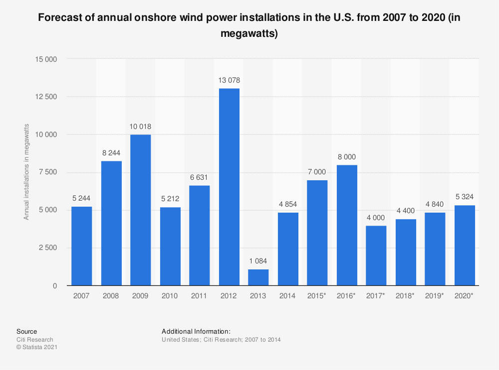 Statistic: Forecast of annual onshore wind power installations in the U.S. from 2007 to 2020 (in megawatts) | Statista