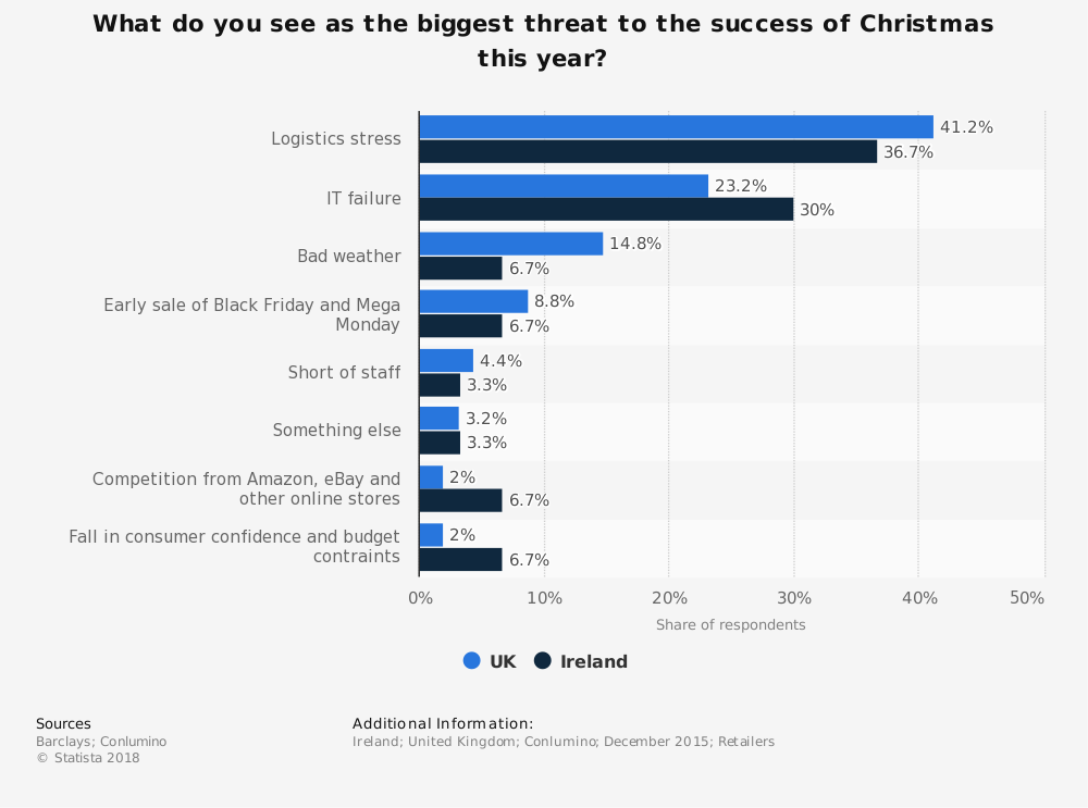 Statistic: What do you see as the biggest threat to the success of Christmas this year? | Statista