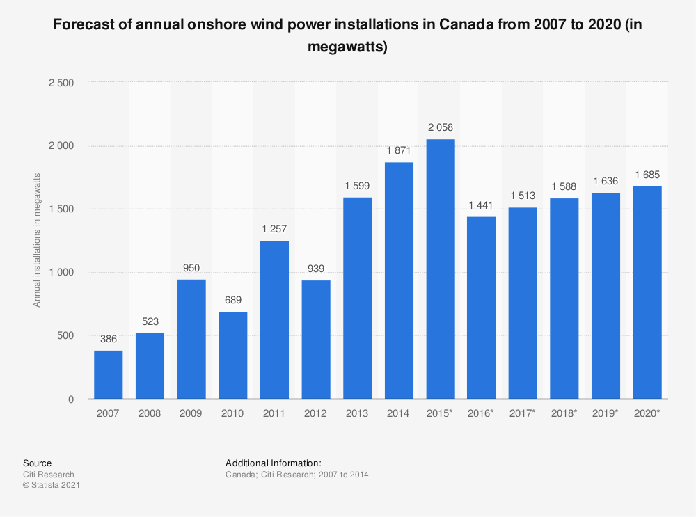 Statistic: Forecast of annual onshore wind power installations in Canada from 2007 to 2020 (in megawatts) | Statista