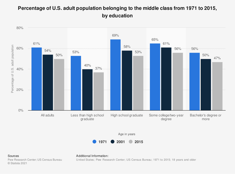 Statistic: Percentage of U.S. adult population belonging to the middle class from 1971 to 2015, by education | Statista