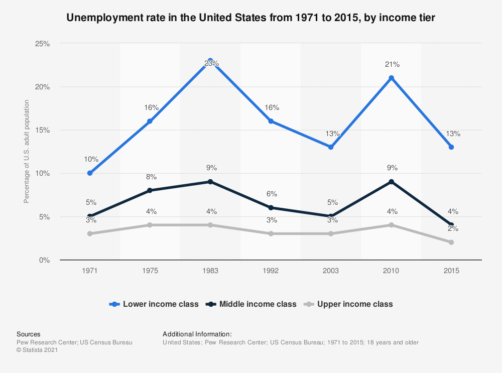 Statistic: Unemployment rate in the United States from 1971 to 2015, by income tier | Statista