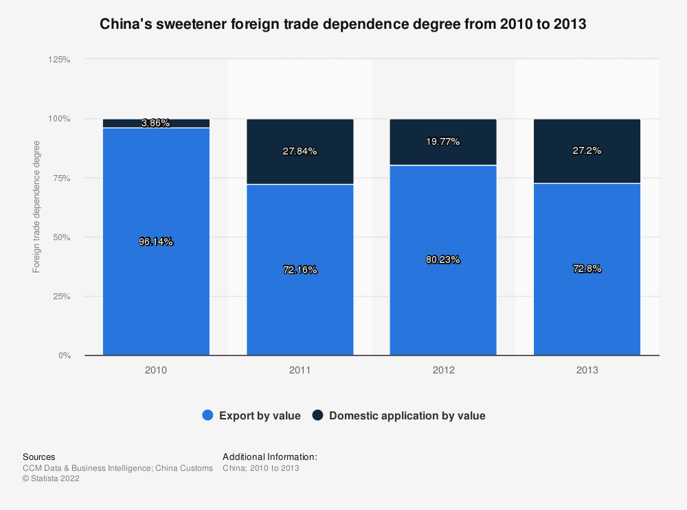 Statistic: China's sweetener foreign trade dependence degree from 2010 to 2013 | Statista