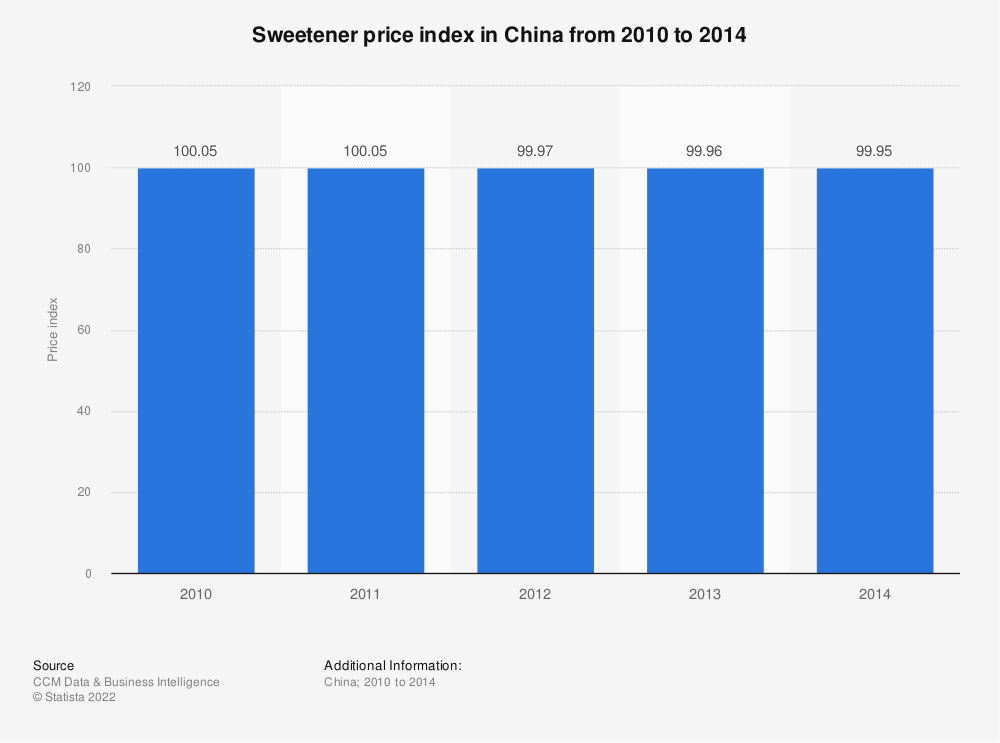 Statistic: Sweetener price index in China from 2010 to 2014 | Statista