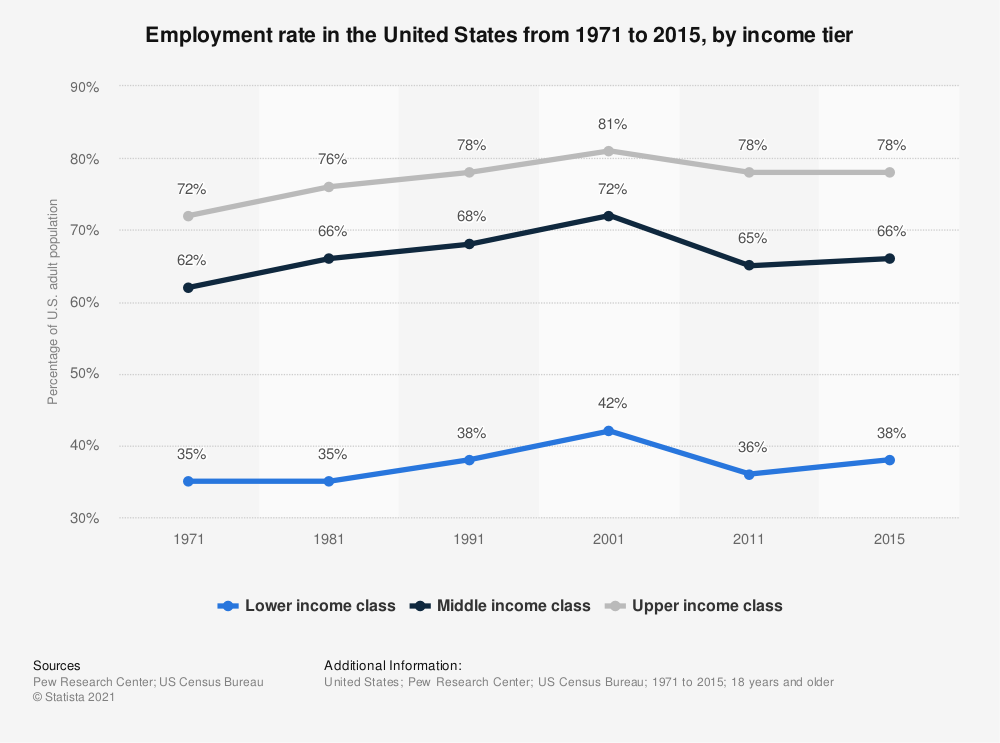 Statistic: Employment rate in the United States from 1971 to 2015, by income tier | Statista