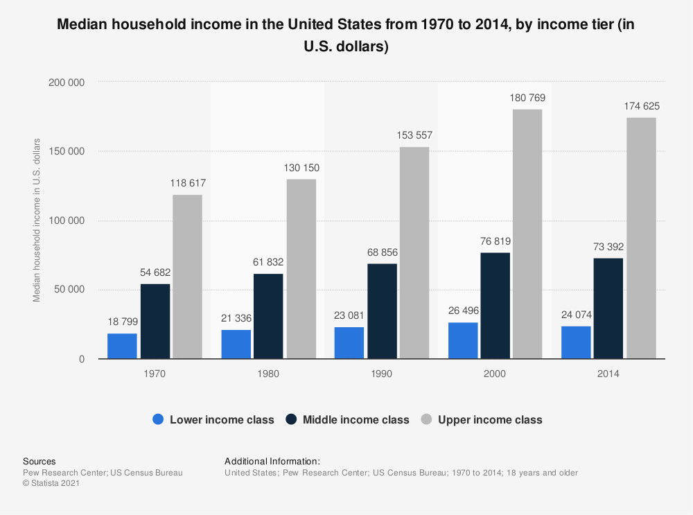 Statistic: Median household income in the United States from 1970 to 2014, by income tier (in U.S. dollars) | Statista