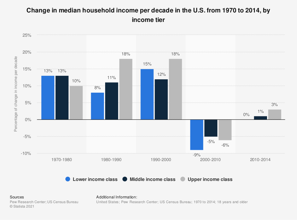 Statistic: Change in median household income per decade in the U.S. from 1970 to 2014, by income tier   Statista