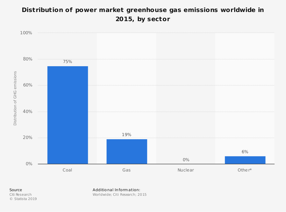 Statistic: Distribution of power market greenhouse gas emissions worldwide in 2015, by sector | Statista