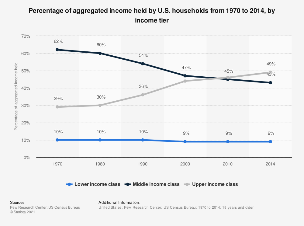 Statistic: Percentage of aggregated income held by U.S. households from 1970 to 2014, by income tier | Statista