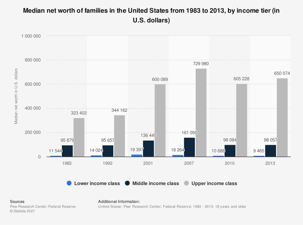 Statistic: Median net worth of families in the United States from 1983 to 2013, by income tier (in U.S. dollars) | Statista