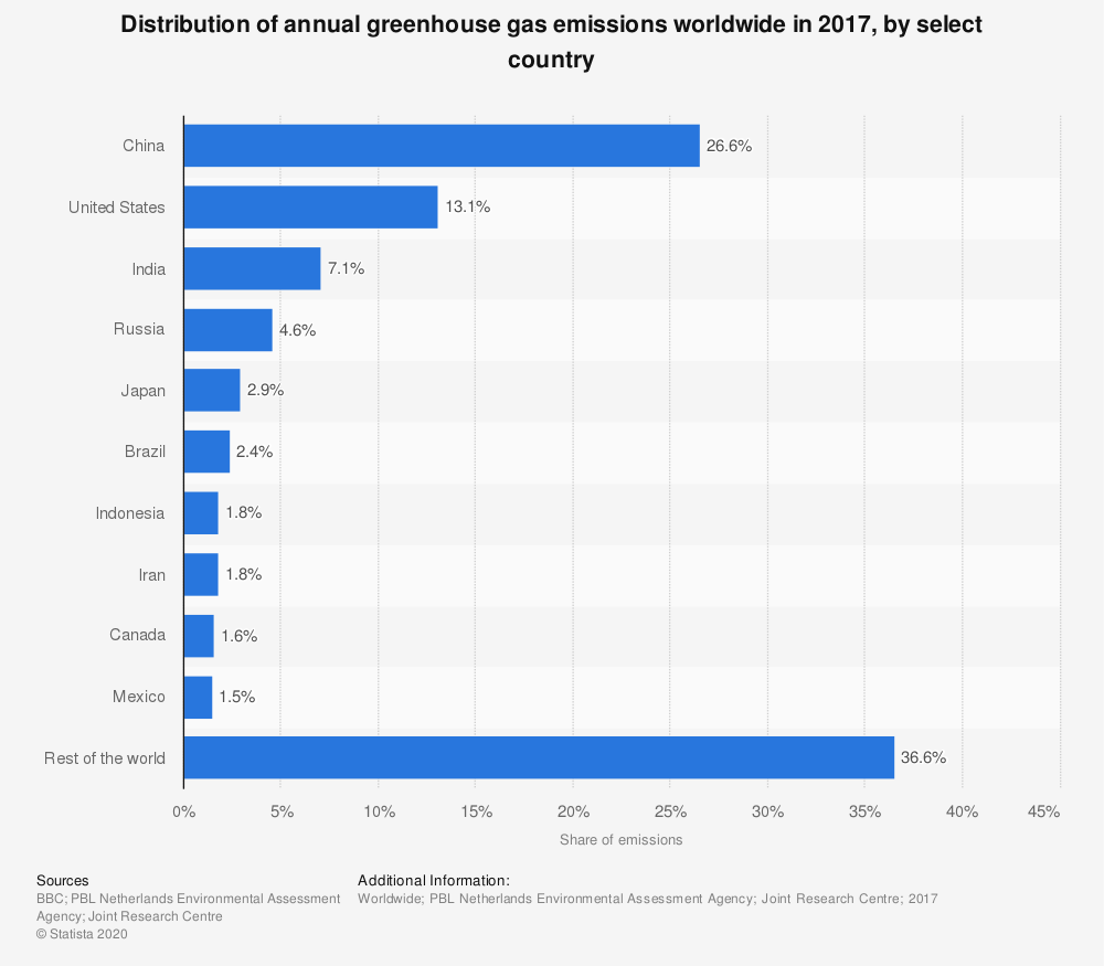 Statistic: Distribution of annual greenhouse gas emissions worldwide in 2017, by select country  | Statista